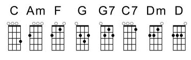 Essential Ukelele Chords